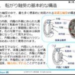 よくわかる機械要素② 軸受の基礎と保守 編(eラーニング)