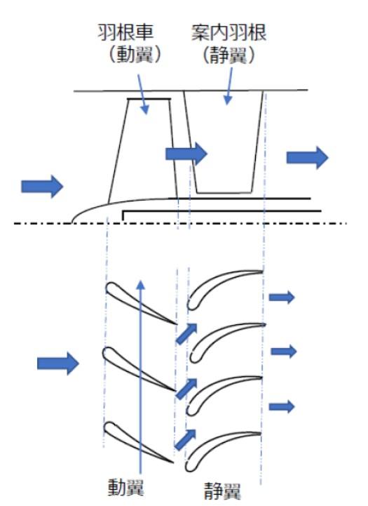 軸流ファンの構造