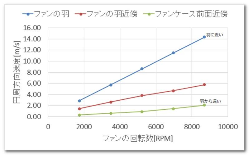 ファンの羽端面から特定の距離にある気流の円周方向速度と、ファンの回転数の関係
