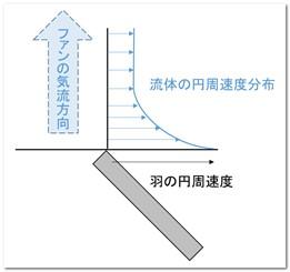 ファンの羽先端における気流の円周速度分布イメージ