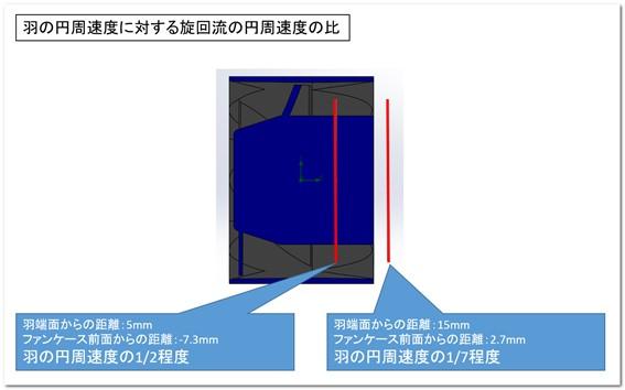 評価に用いた羽端面からの距離のイメージ