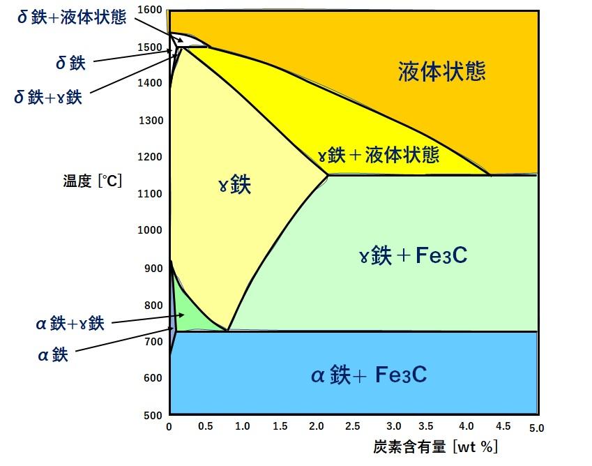 Fe-C状態図(鉄-炭素系状態図)