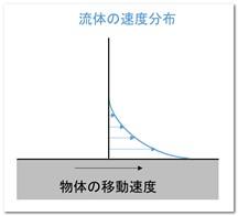 物体表面付近における流体の速度分布(クエット流の場合)