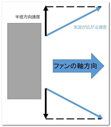ファンから出る気流の広がる速度と半径方向速度の関係