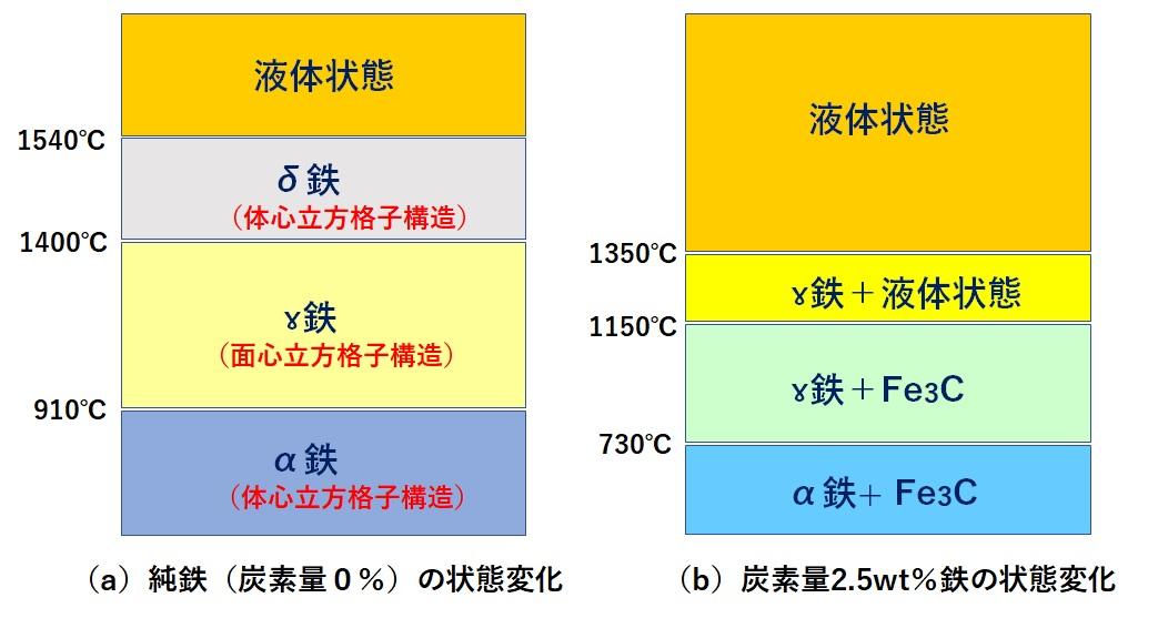 温度による鉄の状態変化