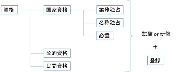 資格試験の分類