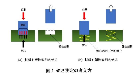 硬さ測定の主な種類・原理のまとめ [HB/HV/HR/HS]