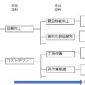 新QC七つ道具の基本③ 系統図法とは?
